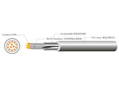 UL 2095  多芯屏蔽线